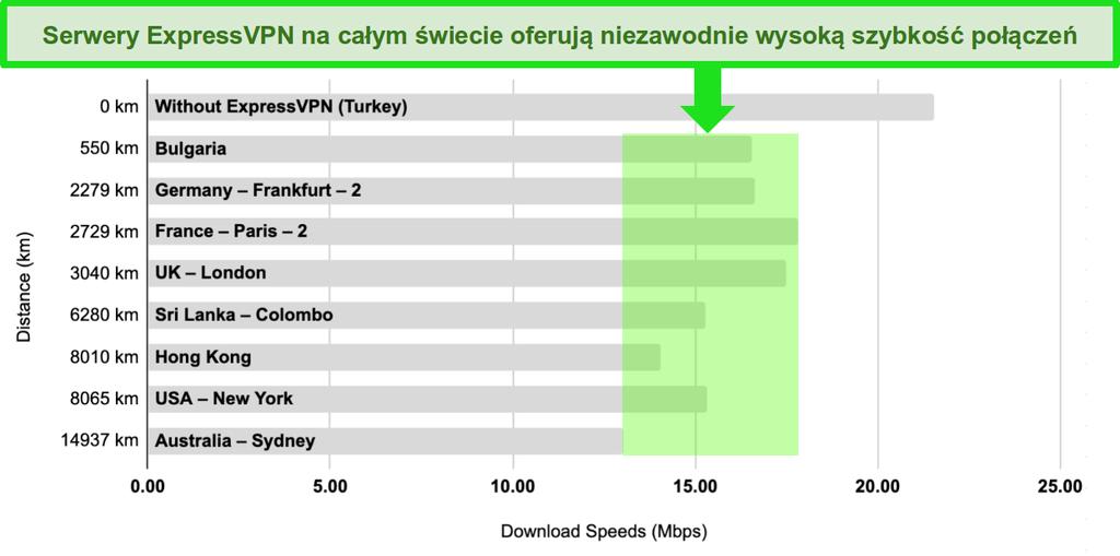 Wykres słupkowy z porównaniem prędkości serwerów ExpressVPN w Turcji, Bułgarii, Niemczech, Francji, Wielkiej Brytanii, Sri Lance, Hongkongu, Stanach Zjednoczonych i Australii