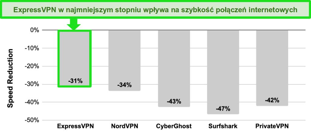 Wykres słupkowy z porównaniem prędkości między ExpressVPN, NordVPN, CyberGhost, Surfshark i PrivateVPN