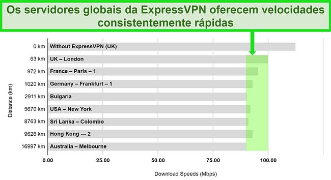 Gráfico detalhando os resultados do teste de velocidade para ExpressVPN conectado a uma variedade de servidores globais