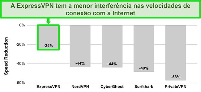 Gráfico mostrando a velocidade de conexão do ExpressVPN com um servidor australiano em comparação com outros serviços VPN