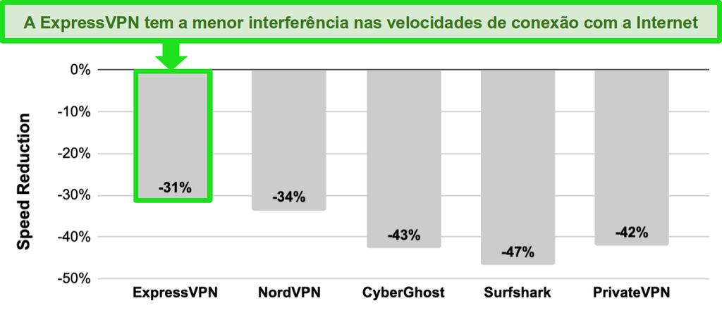 Gráfico de barras com comparação de velocidade entre ExpressVPN, NordVPN, CyberGhost, Surfshark e PrivateVPN