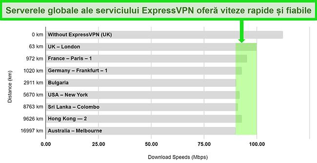 Grafic care detaliază rezultatele testelor de viteză pentru ExpressVPN conectat la o varietate de servere globale