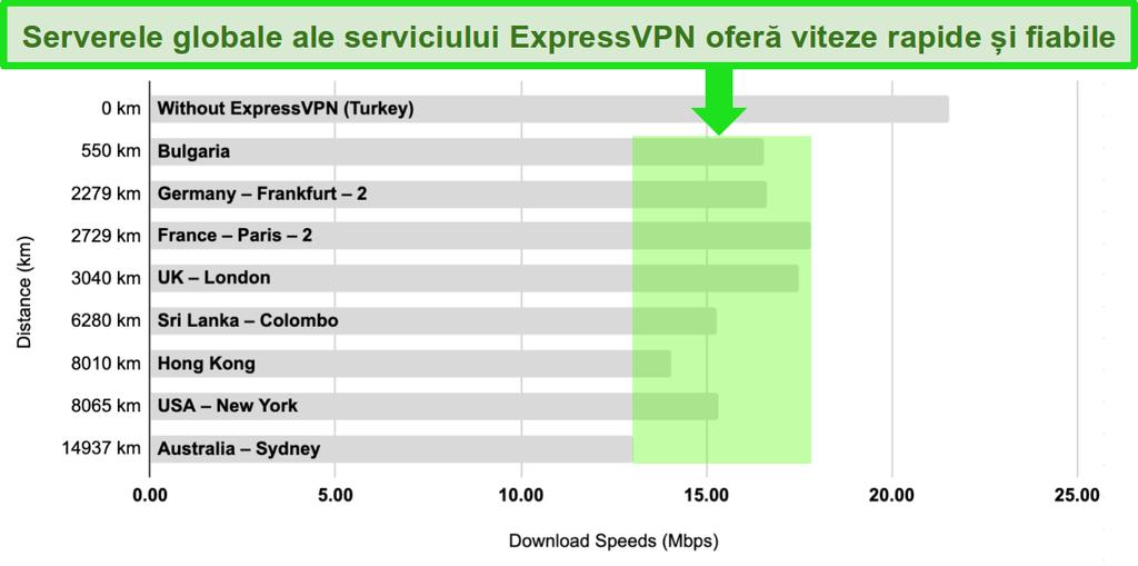 Diagrama de bare cu o comparație a vitezei serverului ExpressVPN în Turcia, Bulgaria, Germania, Franța, Regatul Unit, Sri Lanka, Hong Kong, Statele Unite și Australia