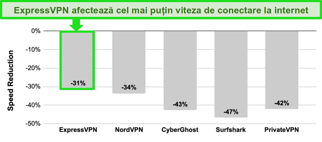 Grafic de bare cu comparație de viteză între ExpressVPN, NordVPN, CyberGhost, Surfshark și PrivateVPN