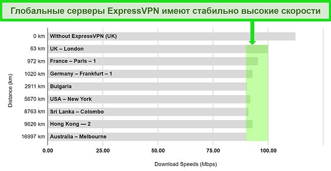 Диаграмма с подробными результатами тестирования скорости для ExpressVPN, подключенного к множеству глобальных серверов.