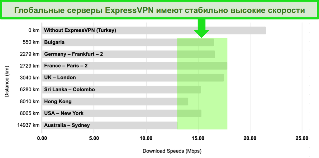 Гистограмма со сравнением скоростей серверов ExpressVPN в Турции, Болгарии, Германии, Франции, Великобритании, Шри-Ланке, Гонконге, США и Австралии