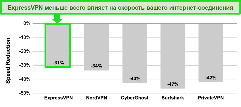Гистограмма со сравнением скорости между ExpressVPN, NordVPN, CyberGhost, Surfshark и PrivateVPN