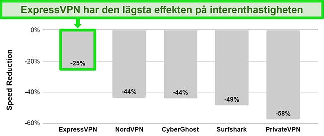 Diagram som visar ExpressVPNs anslutningshastighet till en australisk server jämfört med andra VPN-tjänster
