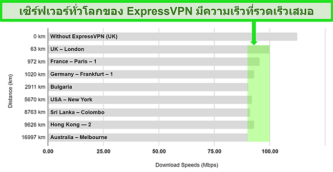 แผนภูมิแสดงรายละเอียดผลการทดสอบความเร็วสำหรับ ExpressVPN ที่เชื่อมต่อกับเซิร์ฟเวอร์ทั่วโลกที่หลากหลาย