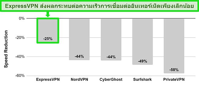 แผนภูมิแสดงความเร็วในการเชื่อมต่อของ ExpressVPN ไปยังเซิร์ฟเวอร์ของออสเตรเลียเทียบกับบริการ VPN อื่น ๆ
