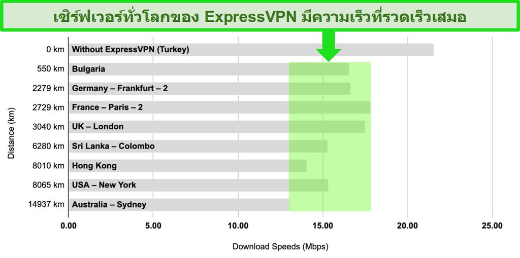 แผนภูมิแท่งที่มีการเปรียบเทียบความเร็วเซิร์ฟเวอร์ของ ExpressVPN ในตุรกีบัลแกเรียเยอรมนีฝรั่งเศสสหราชอาณาจักรศรีลังกาฮ่องกงสหรัฐอเมริกาและออสเตรเลีย
