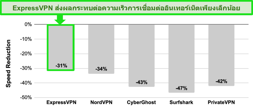 กราฟแท่งพร้อมการเปรียบเทียบความเร็วระหว่าง ExpressVPN, NordVPN, CyberGhost, Surfshark และ PrivateVPN