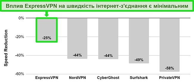 Діаграма, що показує швидкість з'єднання ExpressVPN з австралійським сервером порівняно з іншими службами VPN