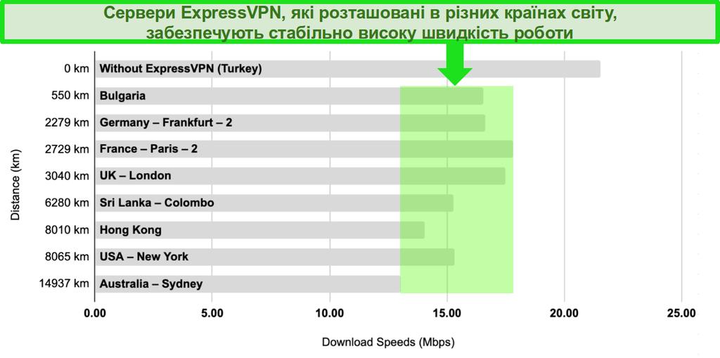 Діаграма з порівнянням швидкостей сервера ExpressVPN у Туреччині, Болгарії, Німеччині, Франції, Великобританії, Шрі-Ланці, Гонконзі, США та Австралії