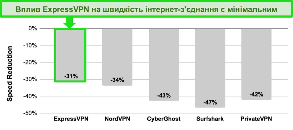 Діаграма з порівнянням швидкості між ExpressVPN, NordVPN, CyberGhost, Surfshark та PrivateVPN