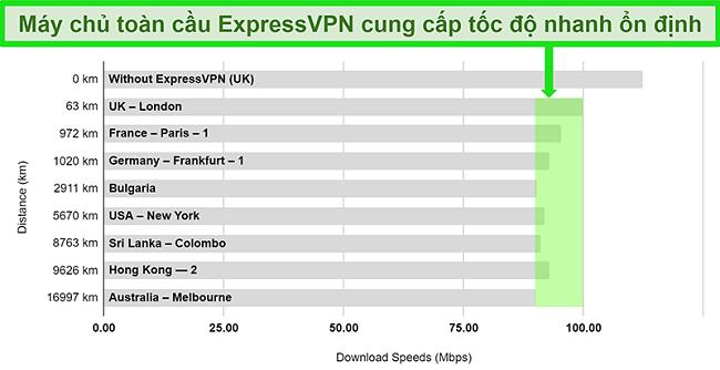 Biểu đồ chi tiết kết quả kiểm tra tốc độ cho ExpressVPN được kết nối với nhiều máy chủ toàn cầu