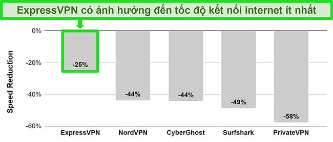 Biểu đồ thể hiện tốc độ kết nối của ExpressVPN tới máy chủ Úc so với các dịch vụ VPN khác