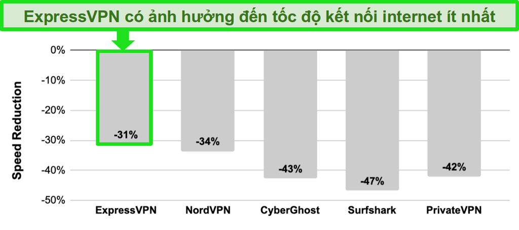 Biểu đồ thanh với so sánh tốc độ giữa ExpressVPN, NordVPN, CyberGhost, Surfshark và PrivateVPN