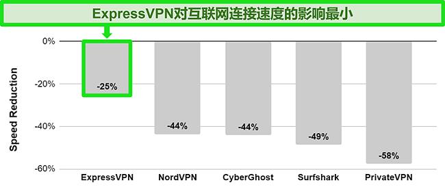 图表显示ExpressVPN与澳大利亚服务器的连接速度与其他VPN服务的比较