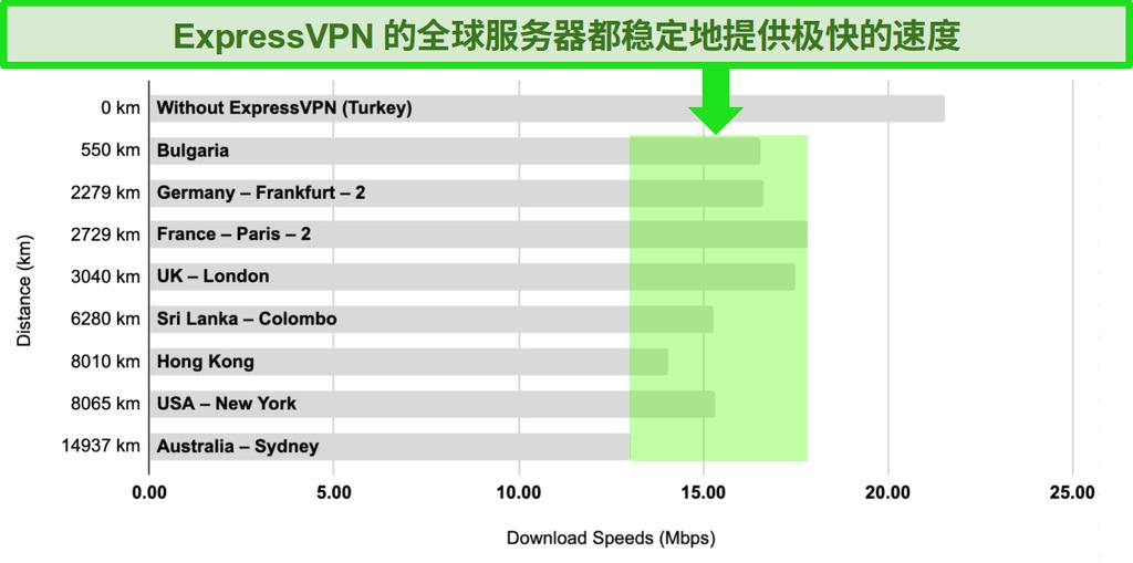 条形图,比较了土耳其,保加利亚,德国,法国,英国,斯里兰卡,香港,美国和澳大利亚的ExpressVPN服务器速度