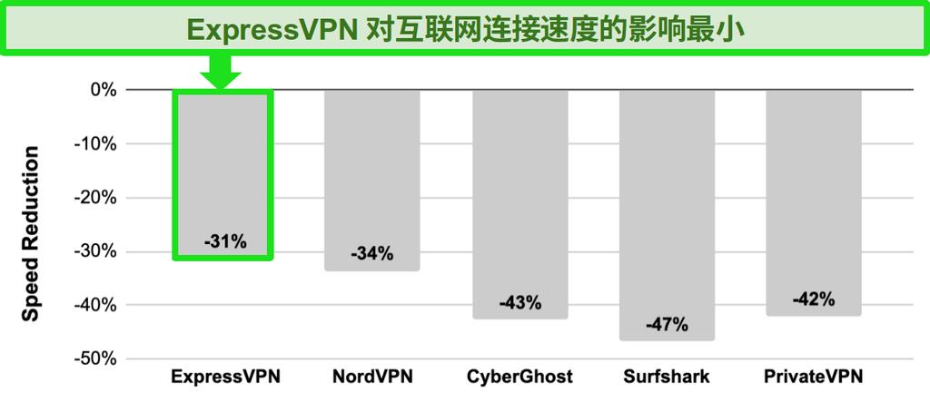 在ExpressVPN,NordVPN,CyberGhost,Surfshark和PrivateVPN之间进行速度比较的条形图