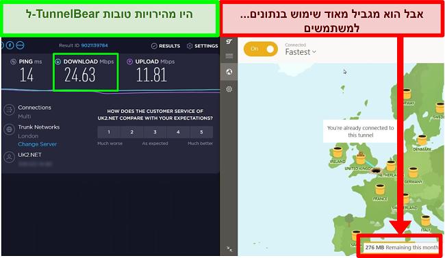 ל- TunnelBear מהירויות טובות אבל זה מגביל את נתוני המשתמש