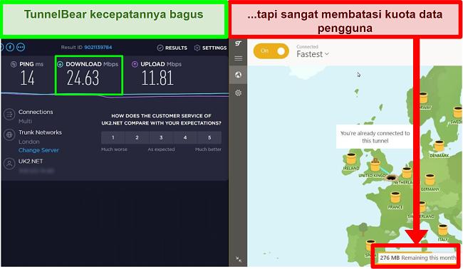 TunnelBear memiliki kecepatan yang baik tetapi membatasi data pengguna