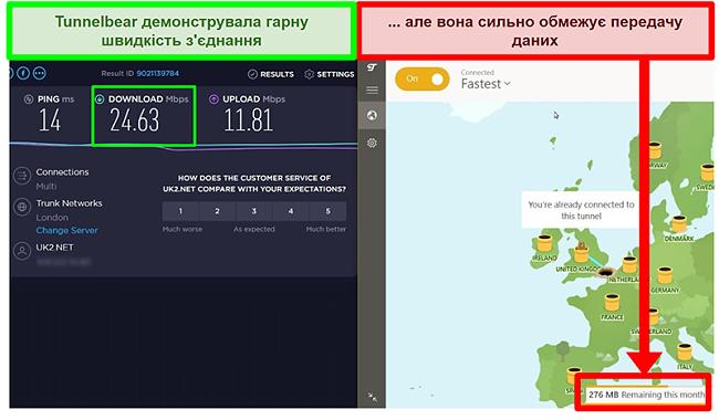 TunnelBear має хороші швидкості, але обмежує дані користувачів