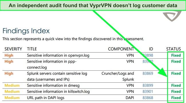 Screenshot of the results of the independent audit performed on VyprVPN