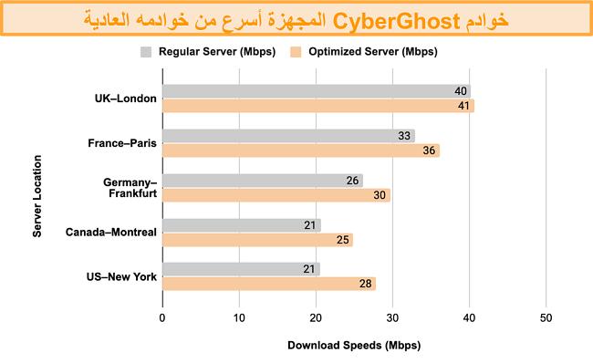 رسم بياني يوضح مقارنة اختبار السرعة بين خوادم CyberGhost VPN المحسّنة للبث والتورنت وخوادمها العادية