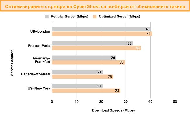 Графика, показваща сравнение на тест за скорост между оптимизираните сървъри за поточно предаване и торент на CyberGhost VPN и неговите обикновени сървъри
