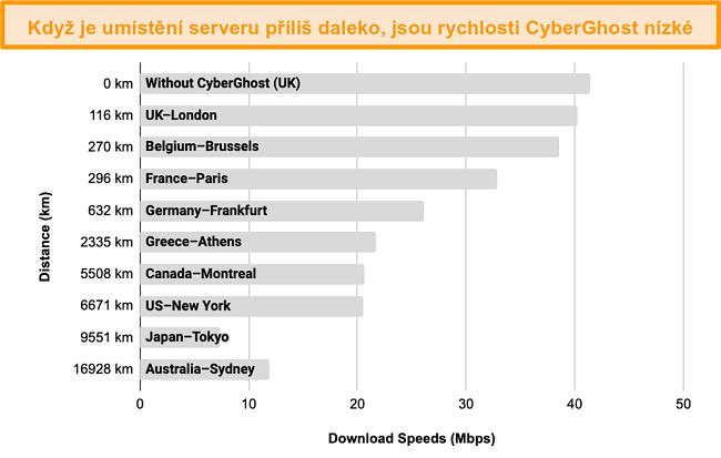 Graf zobrazující zpomalení rychlostí CyberGhost při připojení k řadě serverů ve vzdálenosti 100 km až 17 000 km