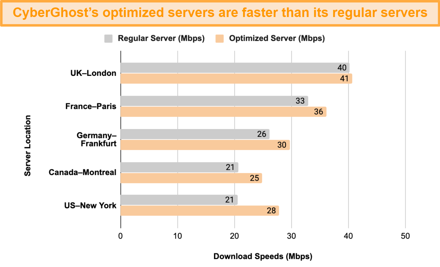 Graph showing a speed test comparison between CyberGhost VPN's optimized servers for streaming and torrenting and its regular servers