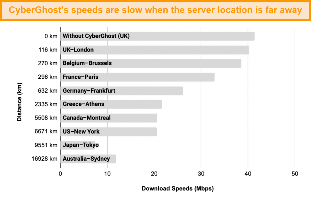 Graph displaying the slowdown in CyberGhost's speeds when connected to a range of servers between 100km and 17,000km away