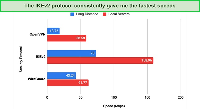 Screenshot of graph showing speed test results using CyberGhost.