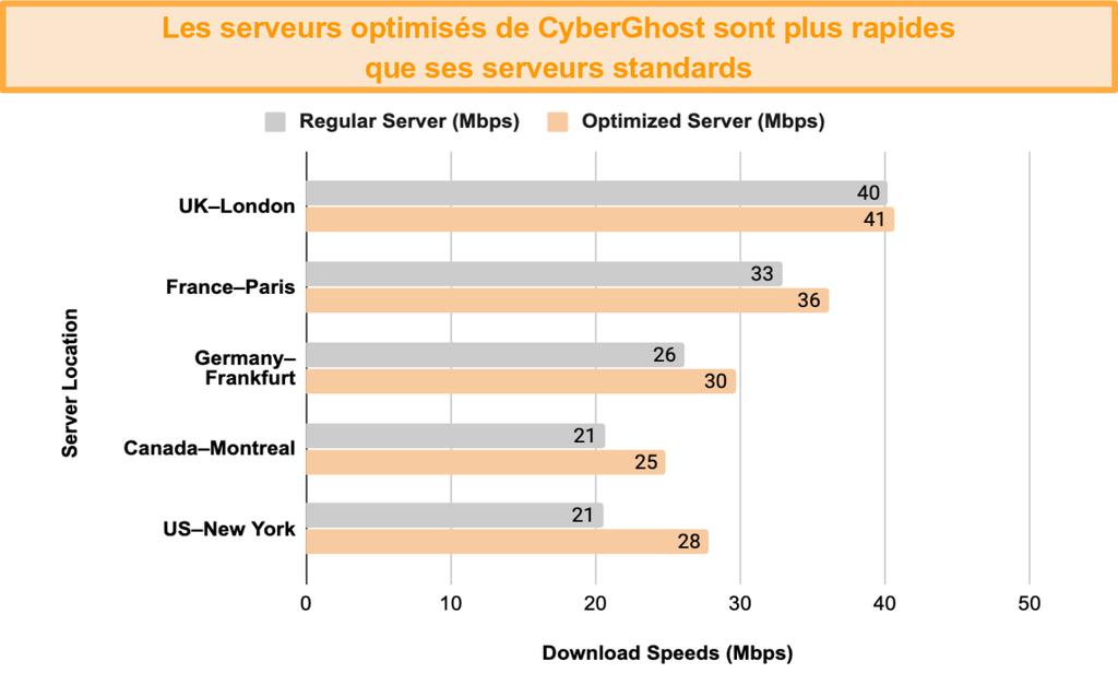 Graphique montrant une comparaison de test de vitesse entre les serveurs optimisés de CyberGhost VPN pour le streaming et le torrenting et ses serveurs réguliers