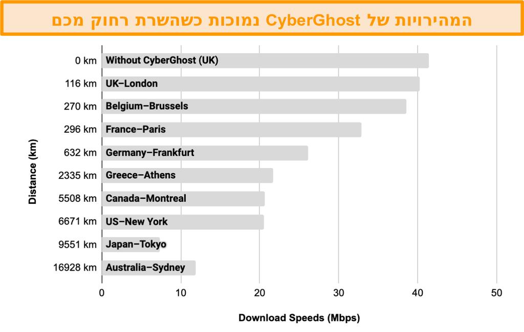 תרשים המציג את האטת המהירויות של CyberGhost כאשר הוא מחובר למגוון שרתים שנמצאים במרחק של 100 ק