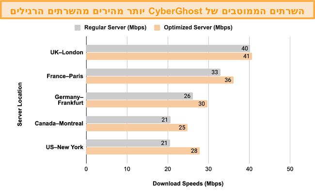 תרשים המציג השוואה בין בדיקות מהירות בין השרתים המותאמים ביותר של CyberGhost VPN לסטרימינג והסמכה ובין השרתים הרגילים שלה