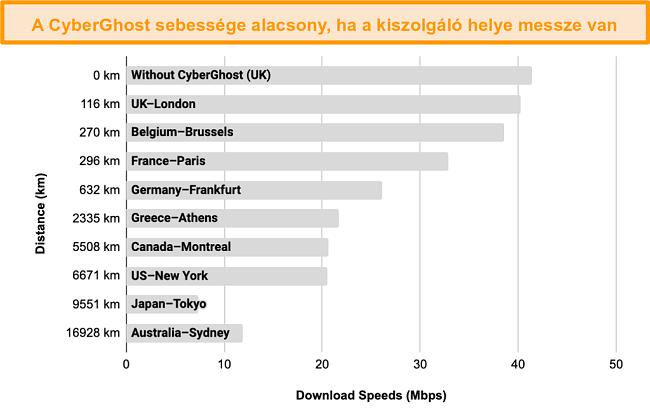 A CyberGhost sebességének lassulását ábrázoló grafikon, amikor egy 100 és 17 000 km közötti távolságú szerverekhez csatlakozik