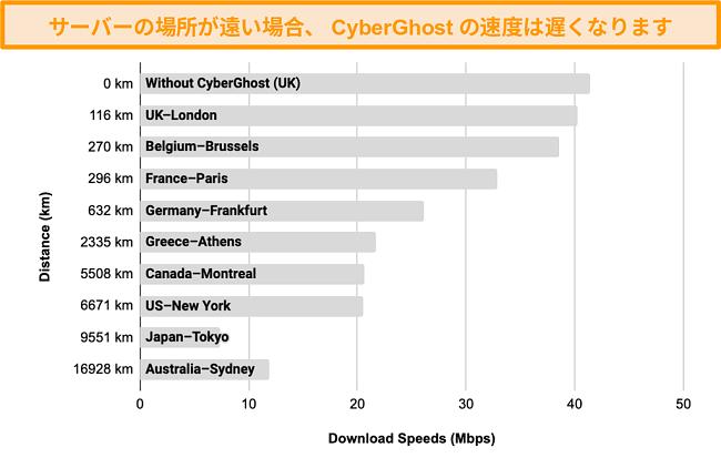 100kmから17,000km離れた範囲のサーバーに接続した場合のCyberGhostの速度の低下を示すグラフ