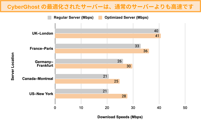 ストリーミングおよびトレント用に最適化されたCyberGhostVPNのサーバーとその通常のサーバー間の速度テストの比較を示すグラフ