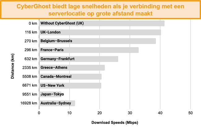 Grafiek die de vertraging van de snelheden van CyberGhost weergeeft wanneer deze is aangesloten op een reeks servers tussen 100 km en 17.000 km verderop