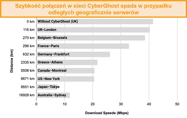 Wykres przedstawiający spowolnienie prędkości CyberGhost po połączeniu z wieloma serwerami w odległości od 100 km do 17 000 km