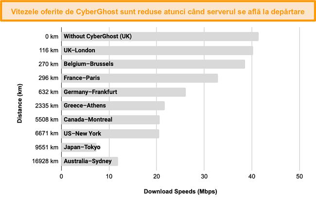 Grafic care afișează încetinirea vitezei CyberGhost atunci când este conectat la o gamă de servere între 100km și 17.000km distanță