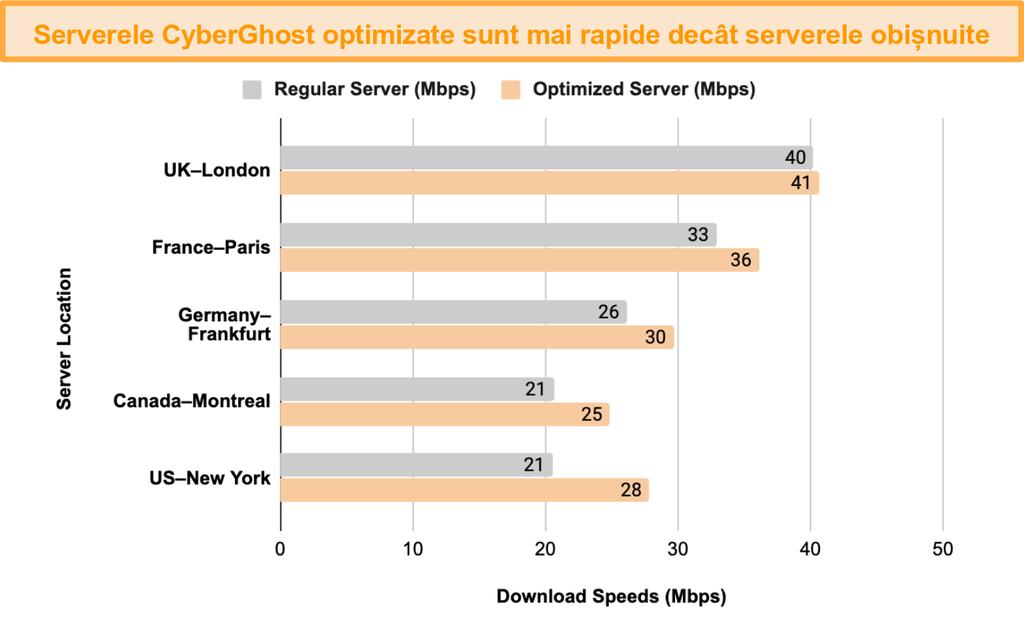 Grafic care arată o comparație a testului de viteză între serverele optimizate CyberGhost VPN pentru streaming și torrent și serverele sale obișnuite