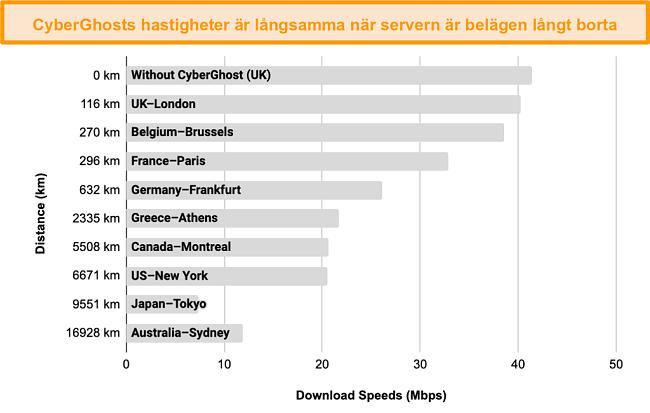 Diagram som visar nedgången i CyberGhosts hastigheter när den är ansluten till ett antal servrar mellan 100 och 17 000 km bort