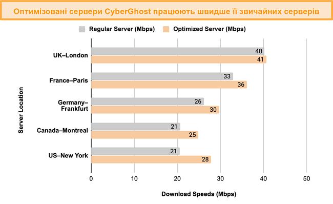 Графік, що показує порівняння тесту на швидкість між оптимізованими серверами CyberGhost VPN для потокової передачі та торрентів та звичайними серверами