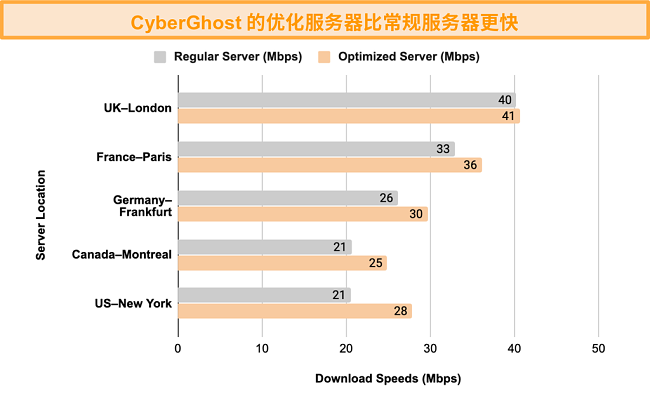 该图显示了CyberGhost VPN针对流和洪流进行优化的服务器与常规服务器之间的速度测试比较