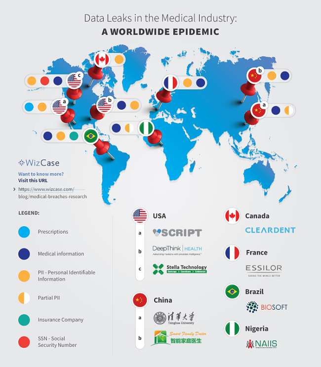 Infographic presentation of data leak for Medical Industry around the world