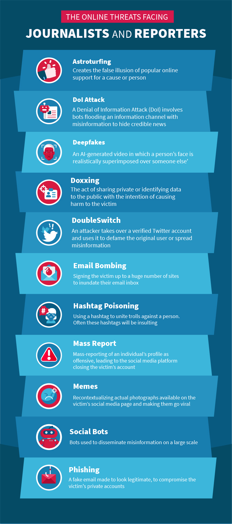 Infographic of the online threats to journalists and reporters